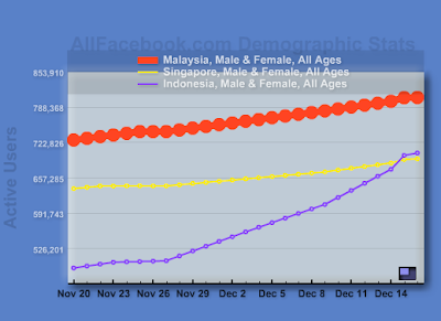 Active Facebook Users in Southeast Asia: Top 3 Countries