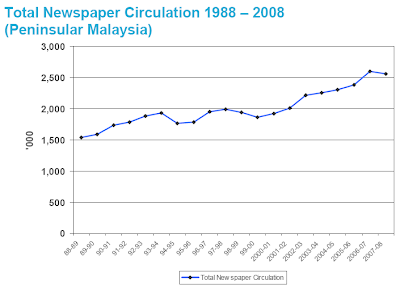 Total Newspaper Circulation 1988 – 2008 (Peninsular Malaysia)