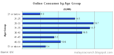 Malaysia E-Commerce Statistics: Online Consumer by Age Group