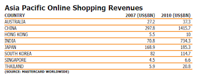 Asia Pacific Online Shopping Revenues
