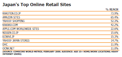 Japan's Top Online Retail Sites