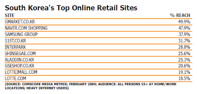 South Korea's Top Online Retail Sites