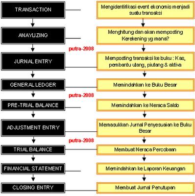 Akuntansi Siklus Akuntansi