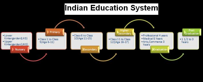 Indian Education Structure