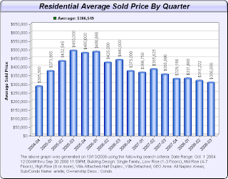 average quarterly prices paid in Arielle at Pelican Marsh