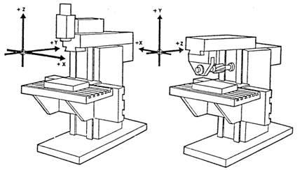 cnc milling machine program