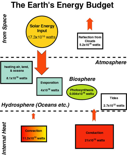 an essay on atmospheric circulation and global energy balance The global energy balance and atmospheric motion mainly determine the circulation of the earth's atmosphere there is a hierarchy of motion in atmospheric circulation each control can be broken down into smaller controlling factors the global energy balance is an equal balance of short-wave .