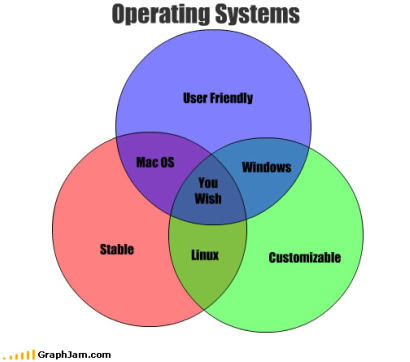 Geek Venn Diagram Kordurorddiner