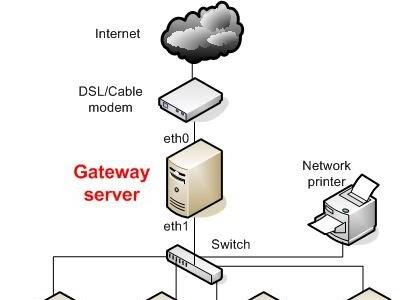 Server 2 tiac th thesis
