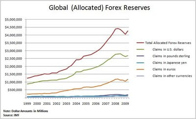 Global foreign currency