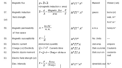 Physics Complete Dimensional Formula List Two
