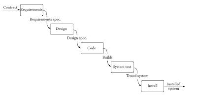 Programming portal waterfall model for Advantages and disadvantages of waterfall model