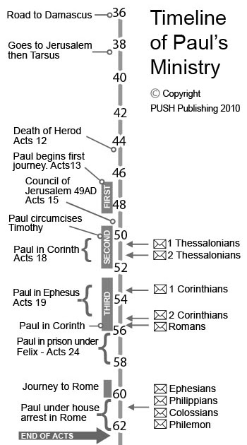 pauls ministry in corinth essay