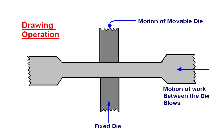 Mechanical Engineering Forging Operations