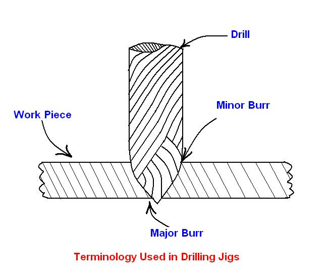 engineering hole types  engineering  free engine image for