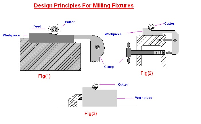 work out examples on jig and fixture design pdf
