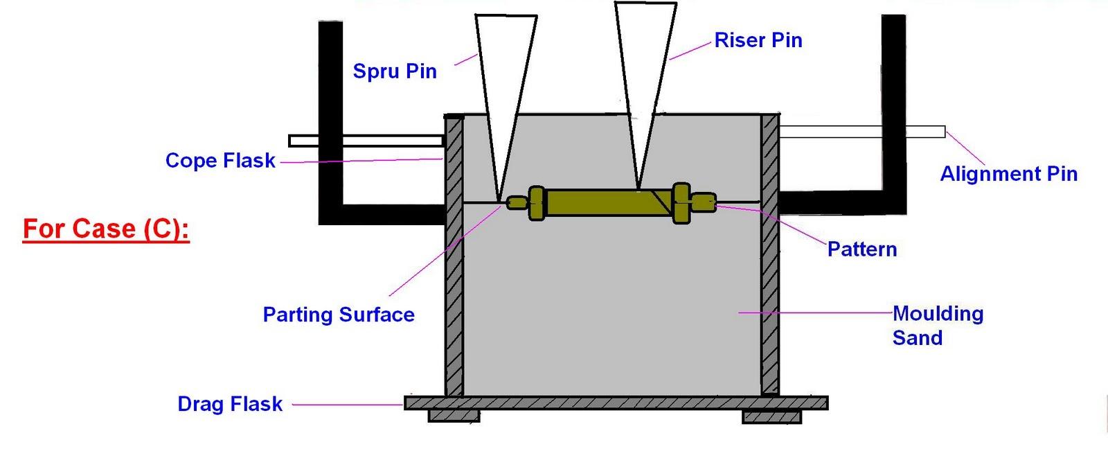 Trim Molding Types