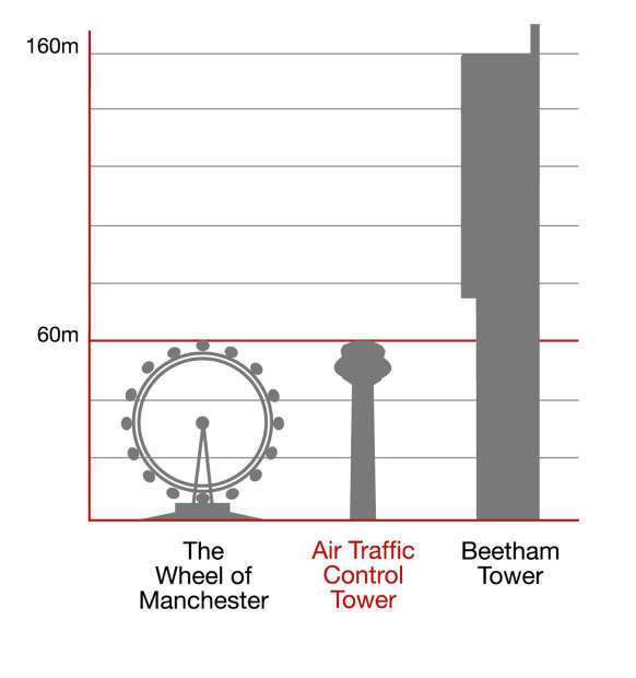 Manchester Air Traffic Control Tower Air-traffic Control Tower