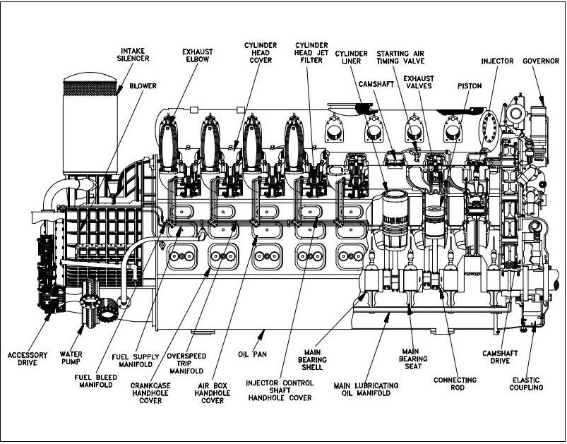 major components of a diesel engine construction