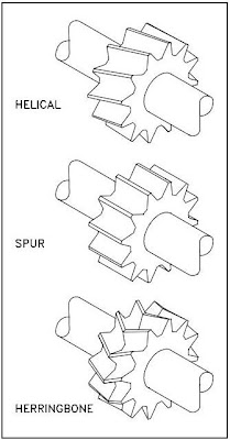 Types of Gears Used In Pumps