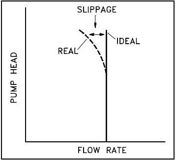 Positive Displacement Pump Characteristic Curves