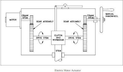 Electric motor actuators