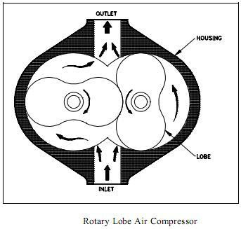 The Rotary Lobe-Type