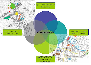 DUC Distretti Urbani del Commercio