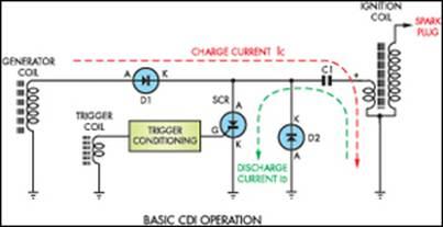 Culscools blog tentang cdi capacitor discharge ignition ac dan dc cara kerja rangkaian cdi dc saat kunci kontak di on kan secara langsung menghubungkan tagangan accu dengan cdi teganan accu12v kemudian dirubah menjadi ccuart Images