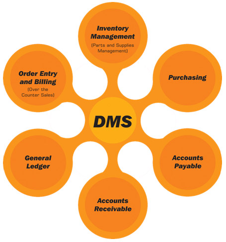 management information system of automobile industry Vehicle service management system with integrated erp and crm functionality for vehicle repair services (enterprise resourse planning system) for automotive industry.
