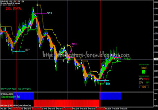 Indicator forex ss 2009