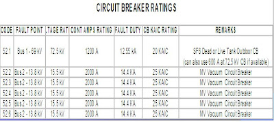 Circuit breaker sizing on fault calculations electrical 2 specify the voltage ratings continuous current ratings kaic ratings of the circuit breakers greentooth Choice Image