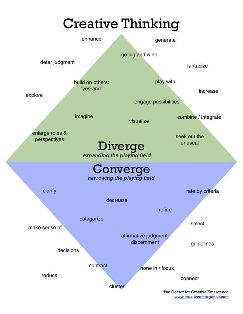 divergent and convergent thinking An article published this year presents the first measure of divergent thinking that can be used with children as young as 2 years, and shows that some children are better at divergent thinking than others and that children's divergent thinking increases with age.