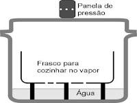 Como cozinhar a vapor na panela de pressão
