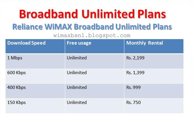 Bsnl Wimax 4g Plans Tariff Coverage Reviews Forum All