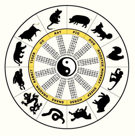 Zodiac Symbols Zodiac Signs Chinese Zodiac