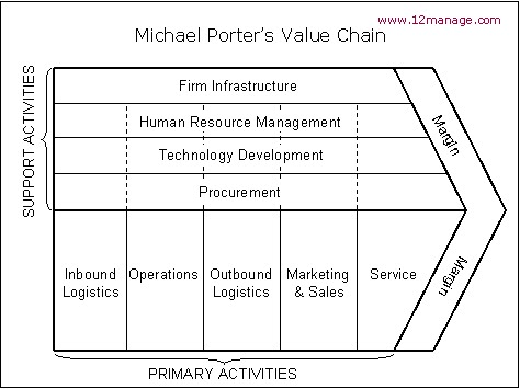 ryanair value chain management Strategic management competitor analysis of ryanair competitor analyisis: and on those aspect ryanair has his weakeness in comparison to other airlines strategic cost management: the value chain perspective competitor analysis- boeing.