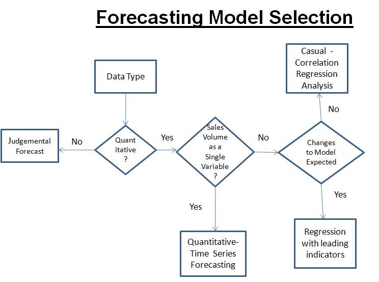 how to build a forecast model