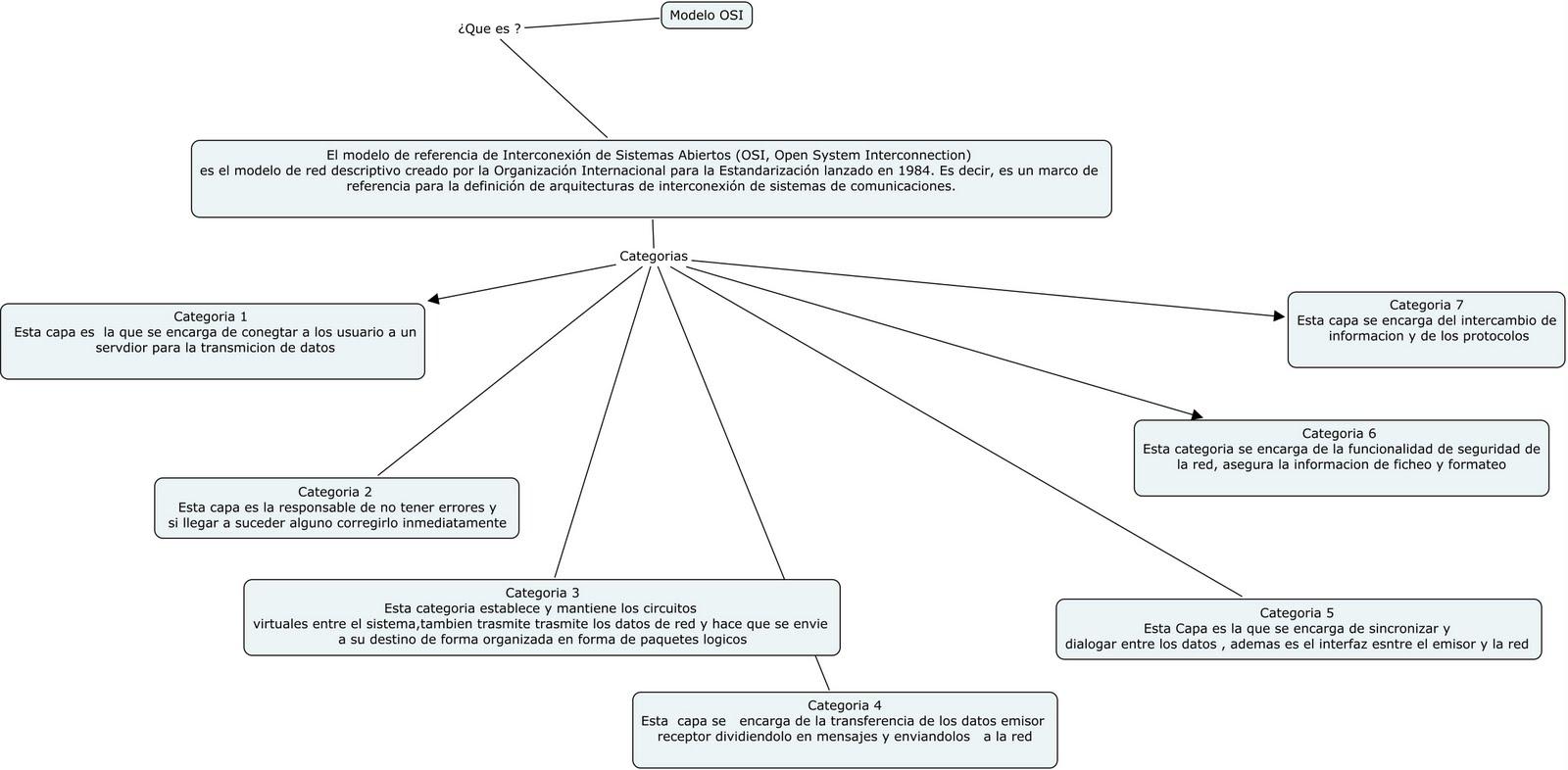 INSTALACIÒN DE REDES: Ejemplos de normas y protocolos para Modelo ...
