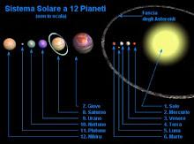 Marina Popovich.  El planeta X, y los Ovnis