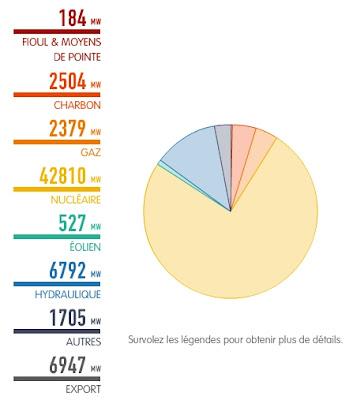 RTE : Consommation, production et contenu CO2 de l'électricité française - Terre Natale, le Blog du Développement durable - Par Thierry Follain, conseil en communication, rédacteur, web rédacteur - 06 87 29 38 73