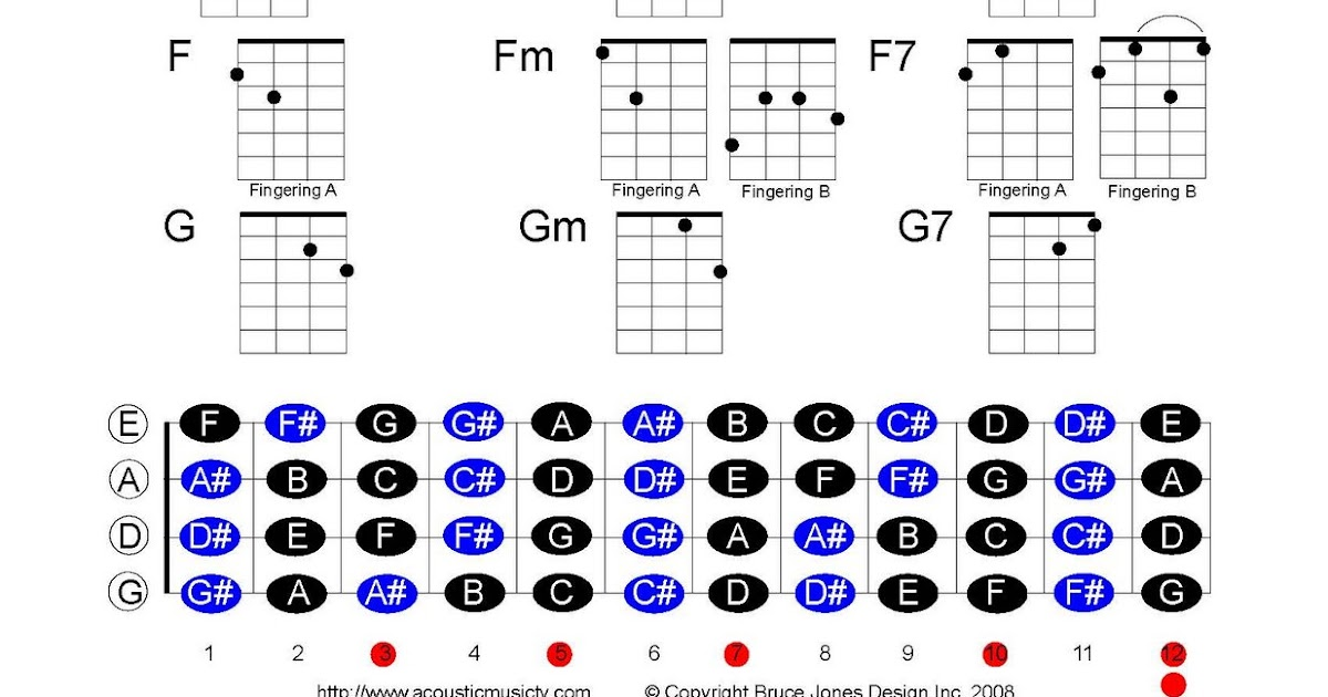Chord: Description Mandolin chord chart pdf