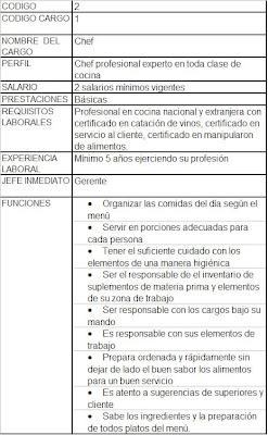 Restaurante ecole manual de funciones for Manual de operaciones de un restaurante ejemplo