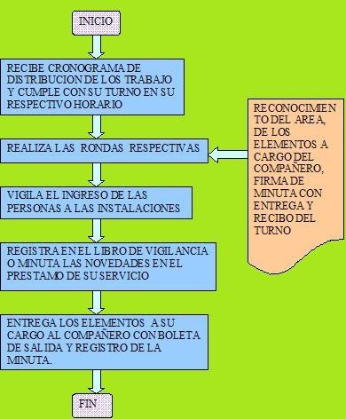 Restaurante ecole flujograma vigilante for Manual de funciones de un restaurante pdf