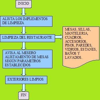 Restaurante ecole flujograma aux oficios varios for Mapa de procesos de un restaurante