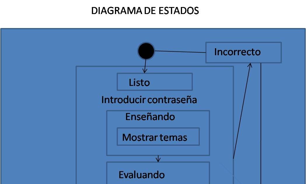Diagramas Uml  Diagrama De Estados