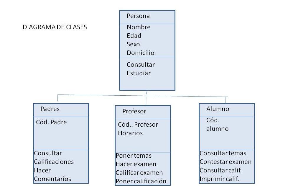 Diagramas Uml  Diagrama De Clases