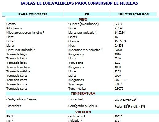 medidas de conversion. medidas de conversion. el
