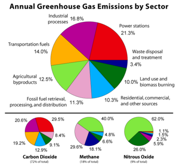 How Much Carbon Emmisions Do Coal And Natural Gas Produce