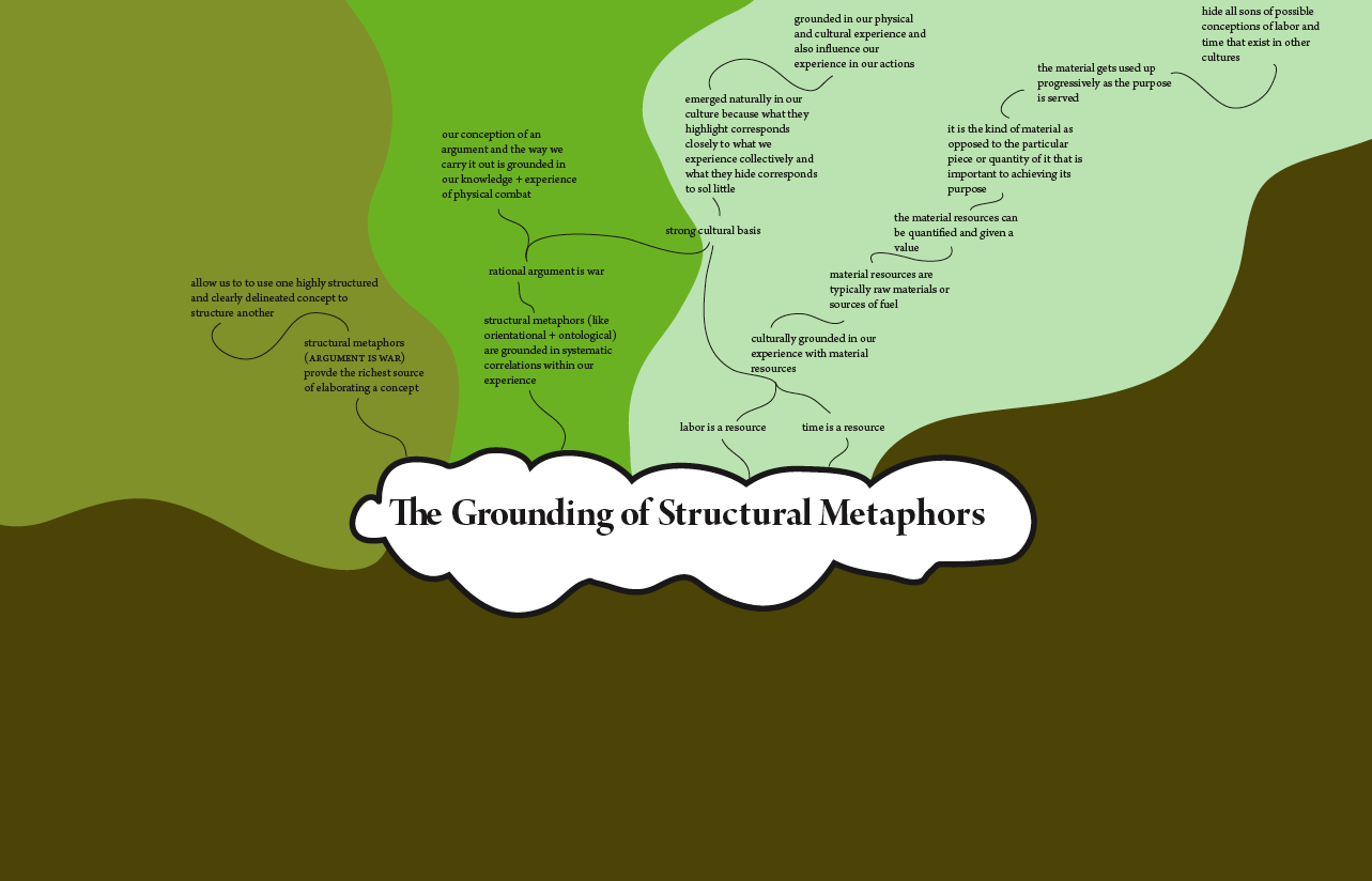 mind map the grounding of structural metaphors